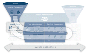 Relevant EquityWorks - Investor Reporting Software & Investor Portal video